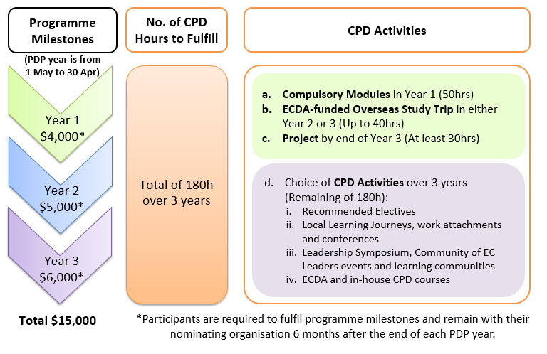 PDPL Programme Structure 2.png