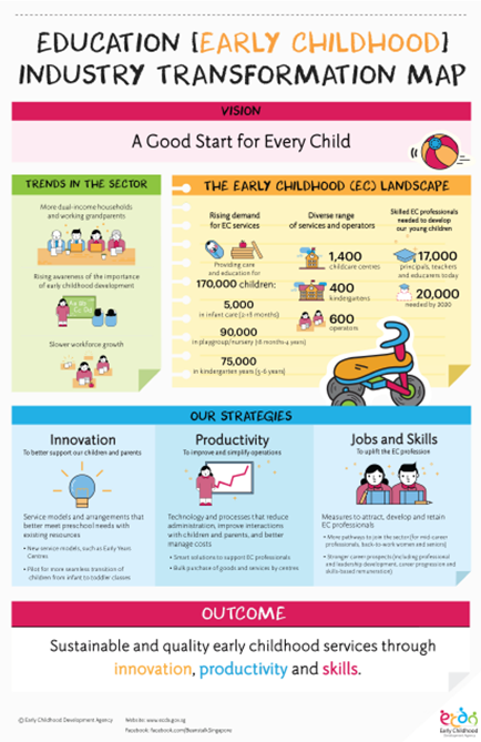 Early Childhood Education Industry Transformation Map